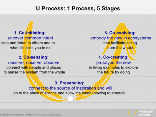 Visual diagram of the U Process model of problemsolving